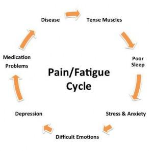 arthritis pain cycle